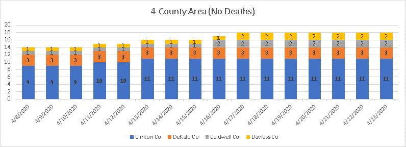 Covid chart